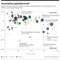 Le prix des publications universitaires, une coûteuse variable
