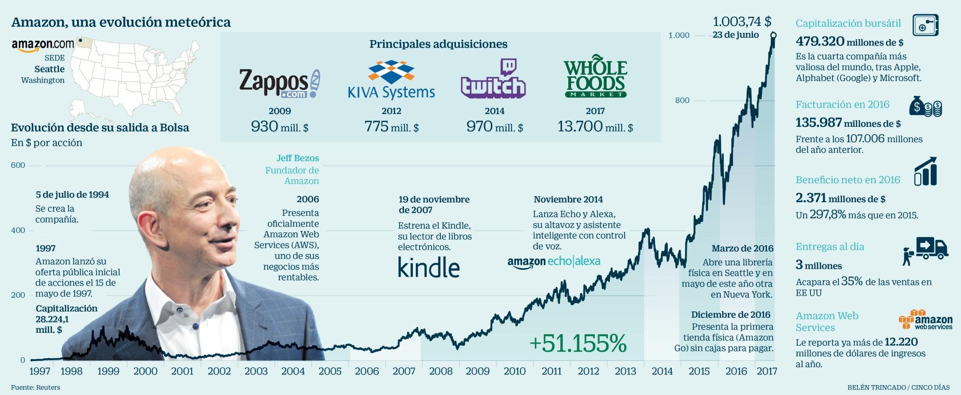 amazon_infografia